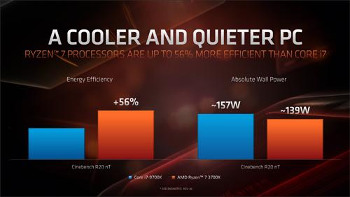 Potrošnja vs i7-9700K