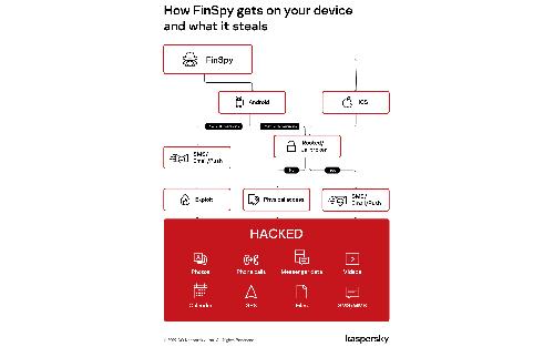 Android vest FinSpy ponovo napada - otkrivene nove verzije za ciljani nadzor iOS i Android sistema