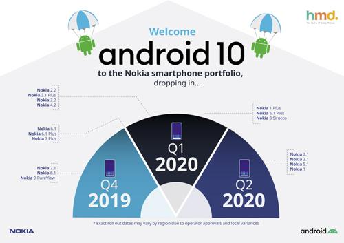 Android vest Android 10 uskoro stiže u porodicu Nokia pametnih telefona