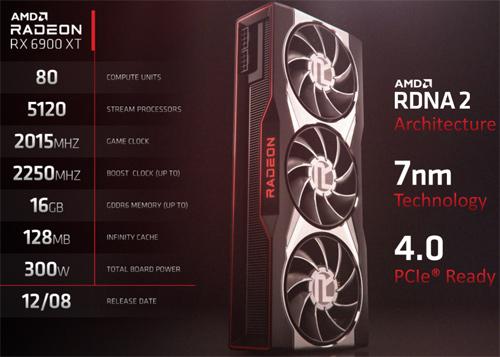 Radeon RX6900 XT Specs